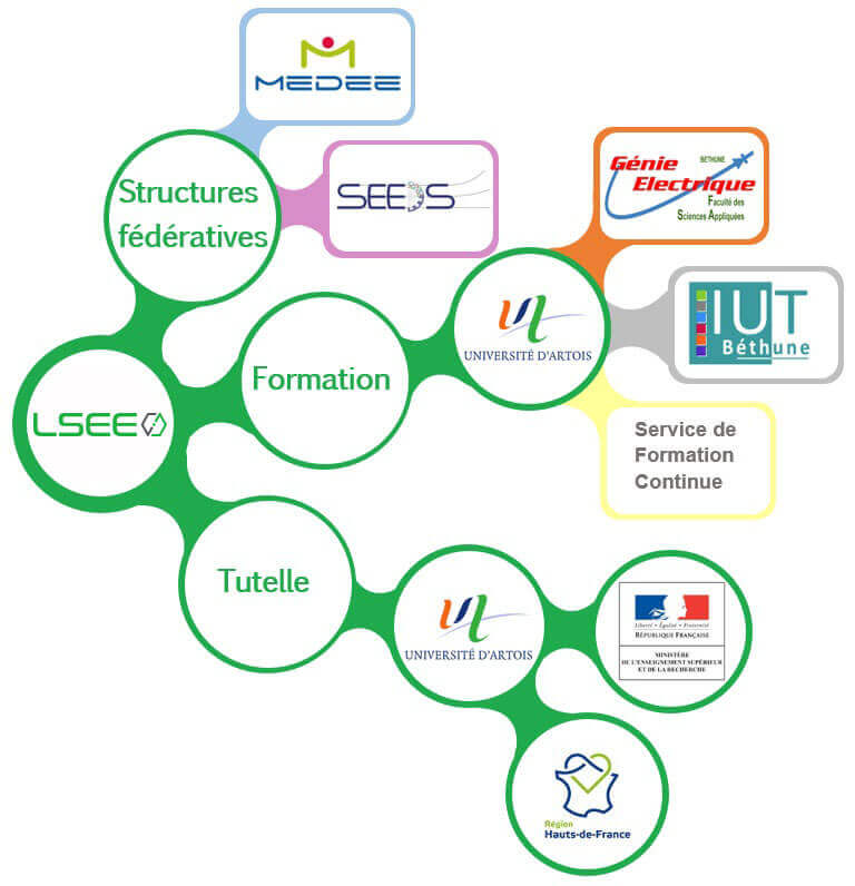 Structuraion LSEE FSA Bethune